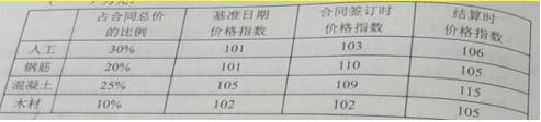 最新海南省海口一级建造师经济在线模拟考试题型